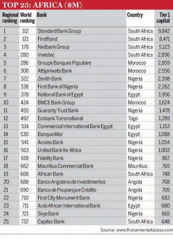 7 Nigerian Banks Make Top Global 1000
